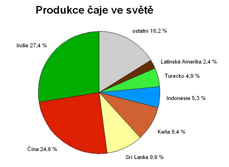 produkce čaje